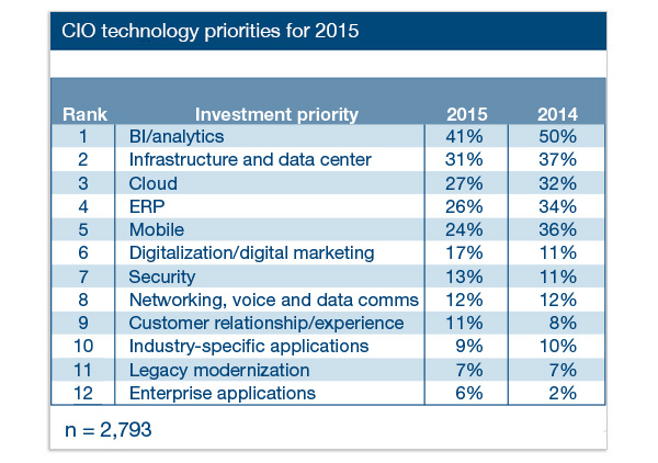 Gartner 2015 CIO Insights