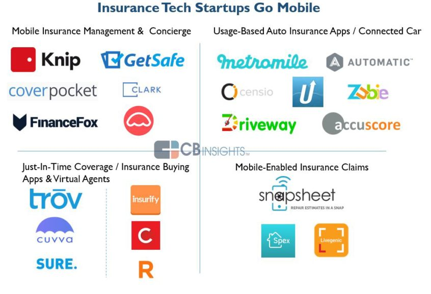 Mobile Insurance Players