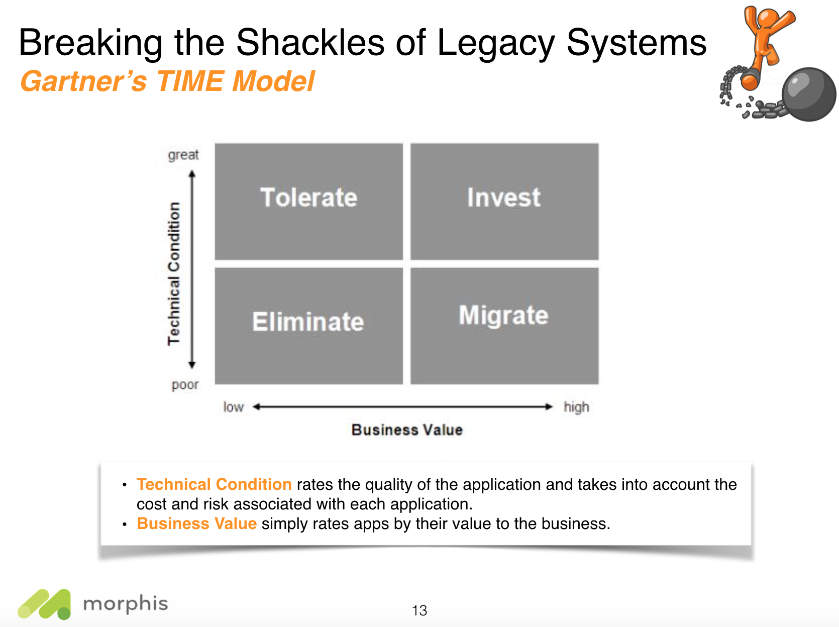 When and Why Legacy Modernization Using COTS Solutions Fail